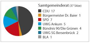 sitze-samtgemeinde