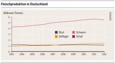Quelle: Fleischatlas Deutschland 2014. CC-BY-SA Heinrich-Böll-Stiftung, BUND, Le Monde Diplomatique.