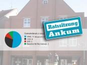 Am 20. Juni wurden in der Ratssitzung in Ankum auch Weichen gestellt, um in Sachen Umgestaltung der B 214 voranzukommen. Ebenfalls ein Thema: sichere Schulwege.