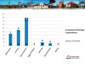 Wie viele Flüchtlinge leben in den Orten der Samtgemeinde? Hier der Überblick über den derzeitigen Stand.