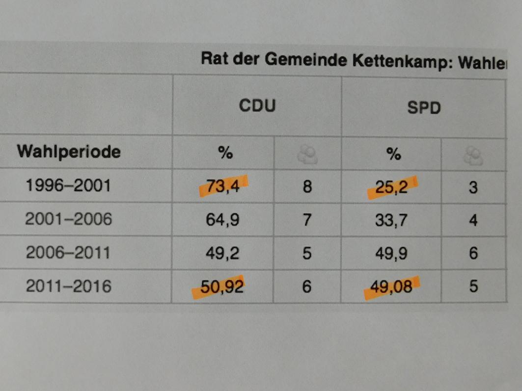 Bei den letzten beiden Wahlen lagen beide Parteien … SPD und CDU – dicht beieinander.
