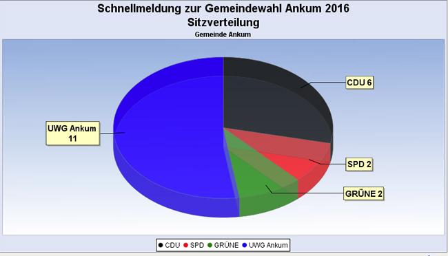 Das Ergebnis für den Gemeinderat Ankum. Screenshot von www.bersenbrueck.de