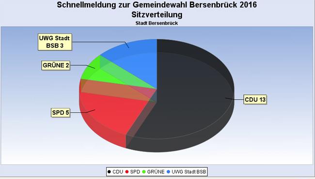 Das Ergebnis für den Stadtrat Bersenbrück. Screenshot von www.bersenbrueck.de