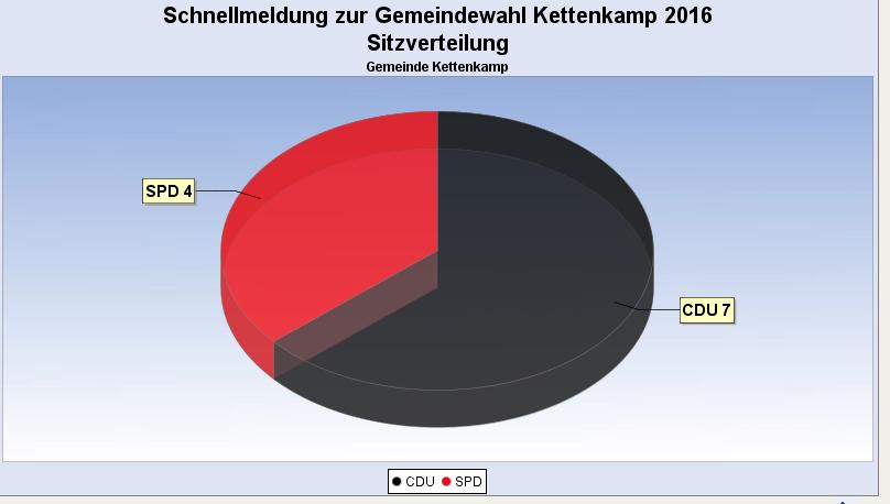 Das Ergebnis für den Gemeinderat Kettenkamp. Screenshot von www.bersenbrueck.de