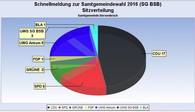 Das Ergebnis für den Samtgemeinderat. Screenshot von www.bersenbrueck.de
