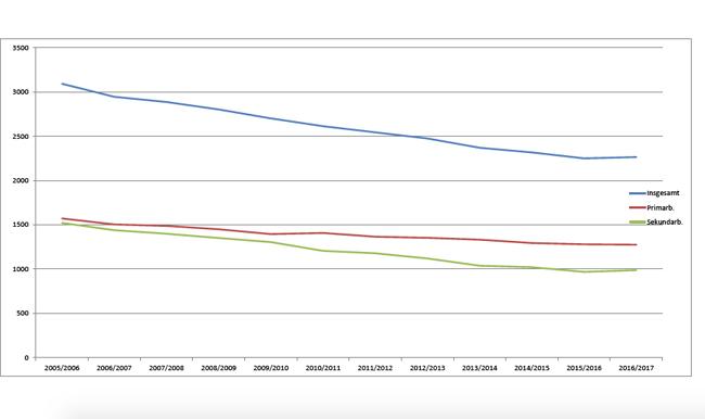 Die Schülerzahlen sind gesunken: Insgesamt (obere Linie), bei Grundschulen (xxx Linie) und bei weiterführenden Schulden (Sekundarbereich, xxx Linie).