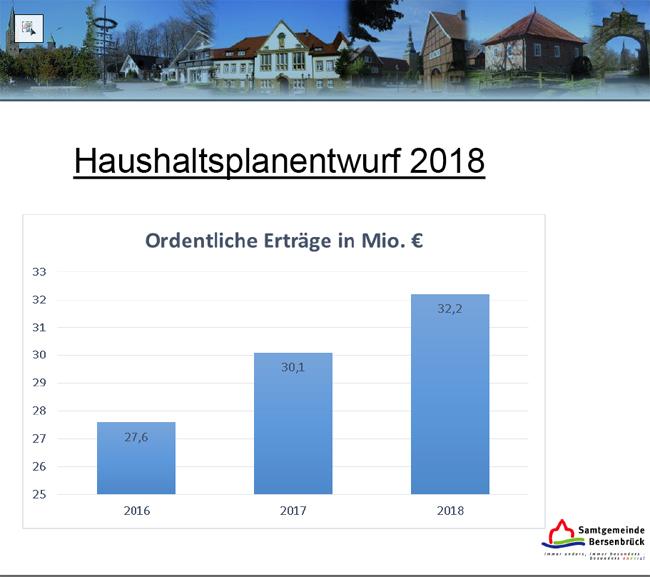 vorbericht haushaltsplan 2017 kameral