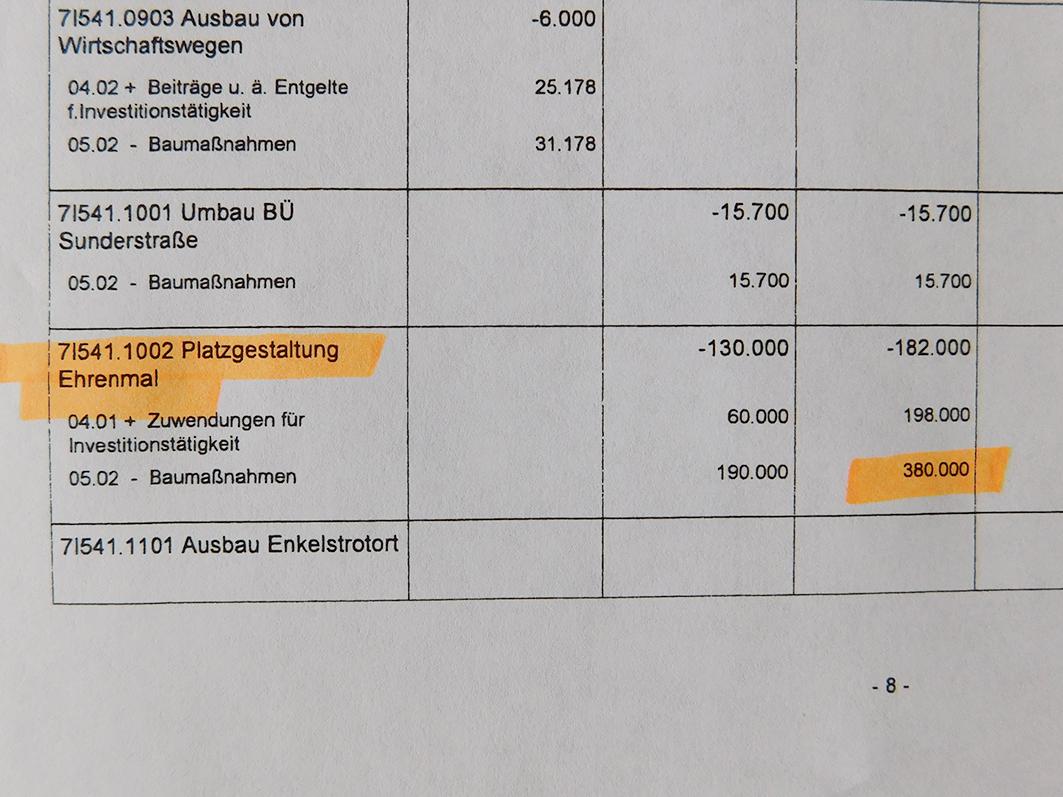 Im Haushalt 2016 steht die Summe von 380.000 € für die Umgestaltung des Ehrenmalplatzes. Bei einer Förderung bliebe für die Gemeinde Rieste ein Betrag von 180.000 €.